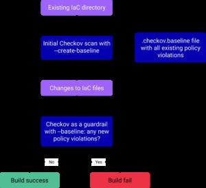 flow chart of baseline build success fail