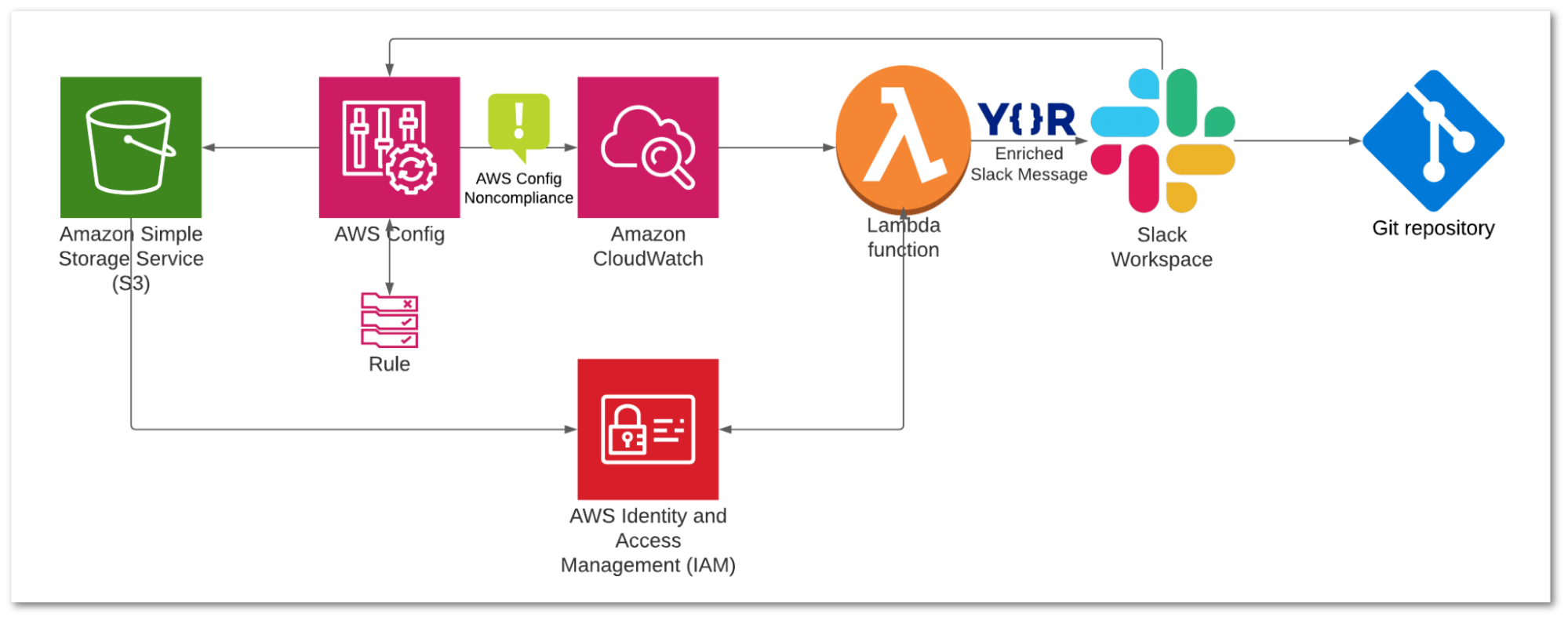 flow chart of Yor with AWS