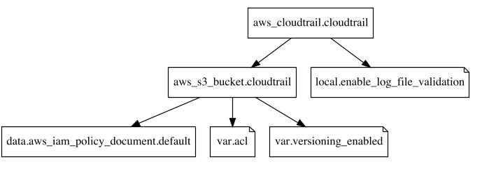 CloudTrail bucket