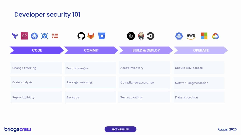 Developer Security 101