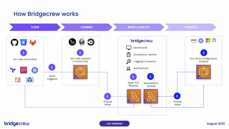 How Bridgecrew works