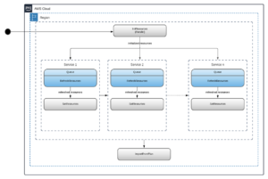 showing process in AWS