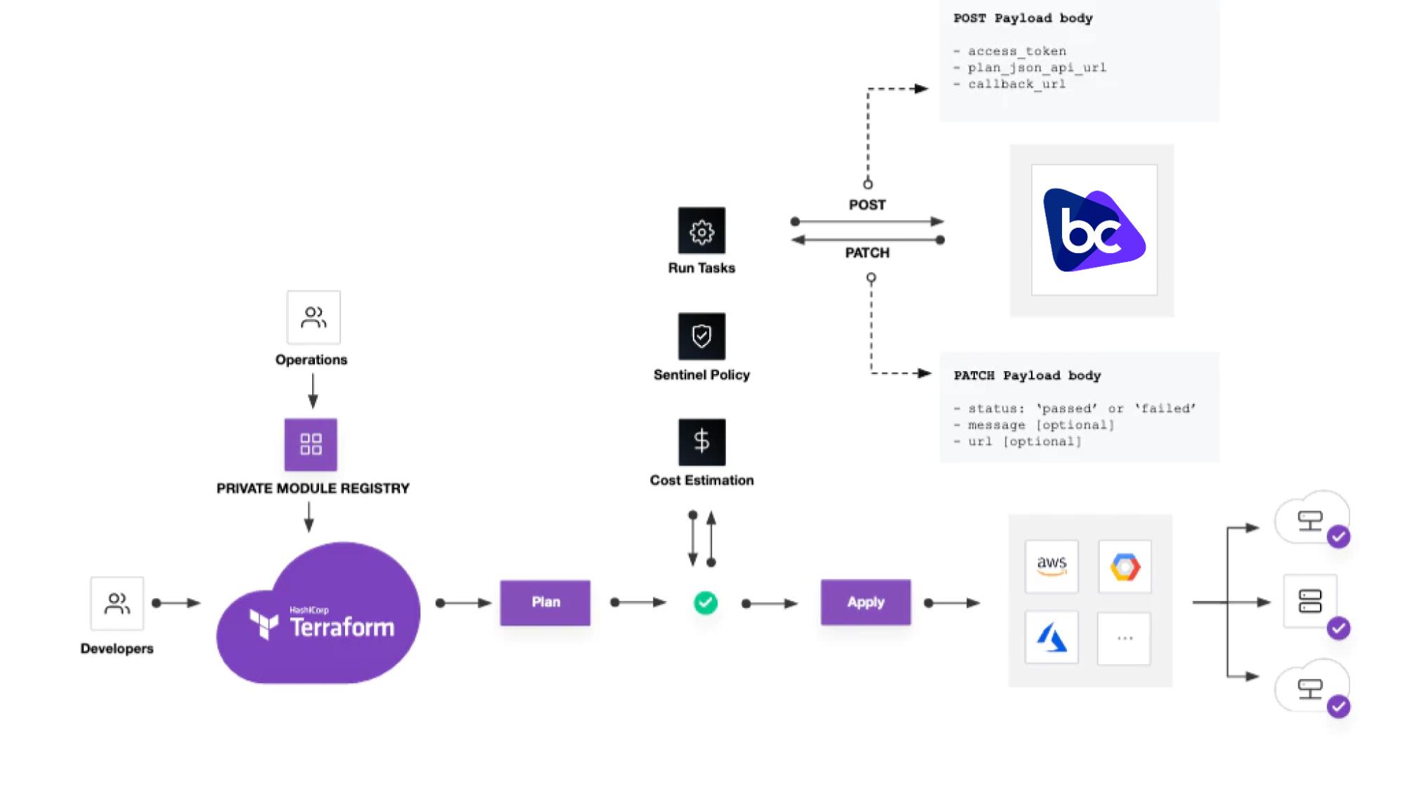 flow chart of run tasks