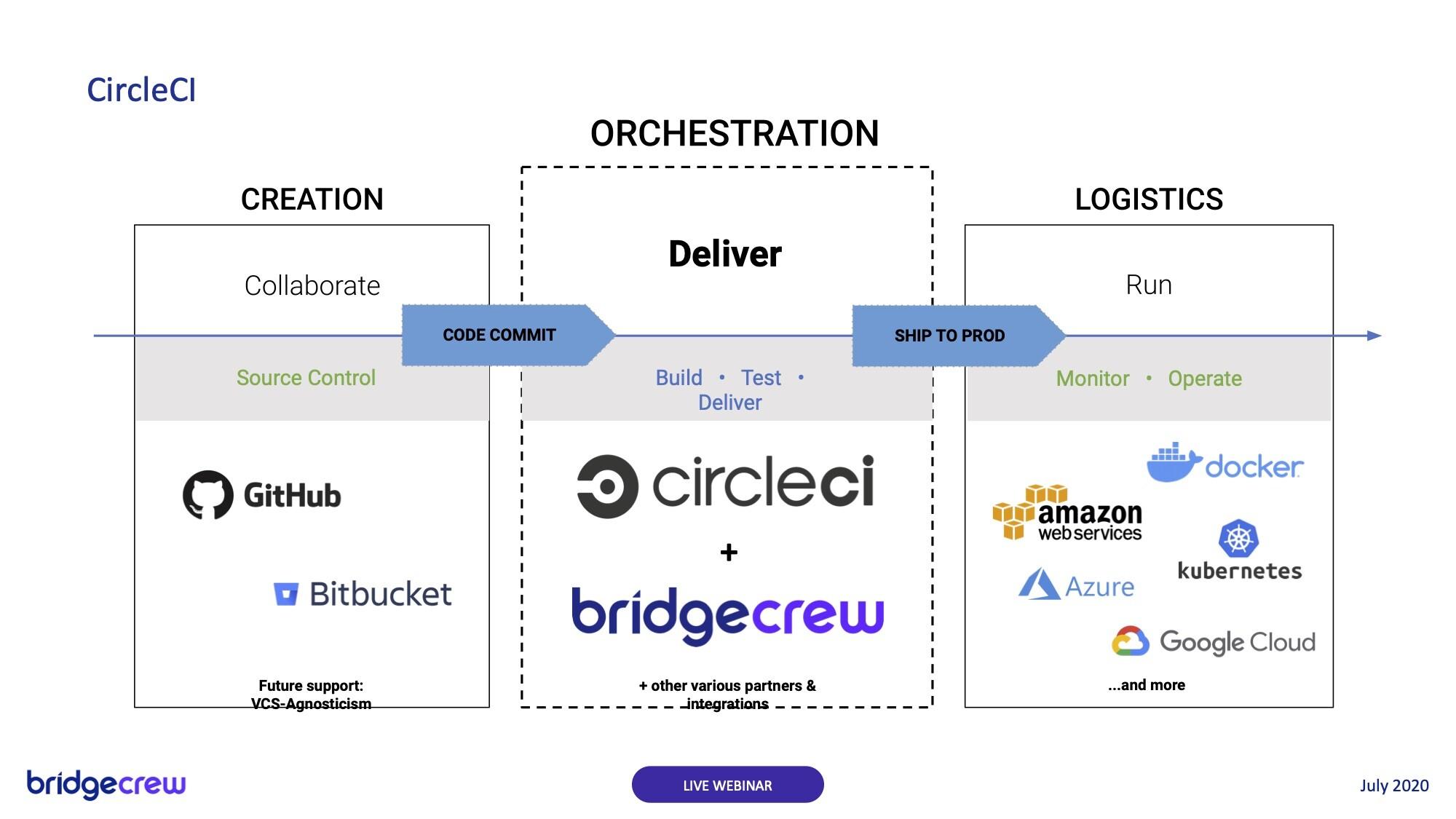 Bridgecrew and CircleCI