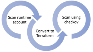How bridgecrew uses terraformer