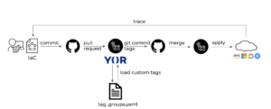 YAML tag group overview