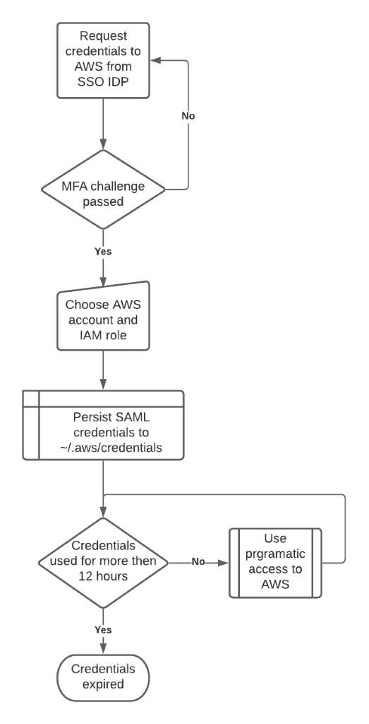 AWS IAM temporary access keys