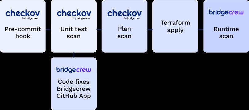 Terraform plan analysis with Checkov and Bridgecrew