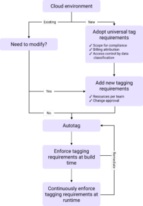 flow chart of impact analysis, approval, and implementation