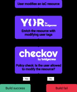 flow chart of user modifying an iac resource